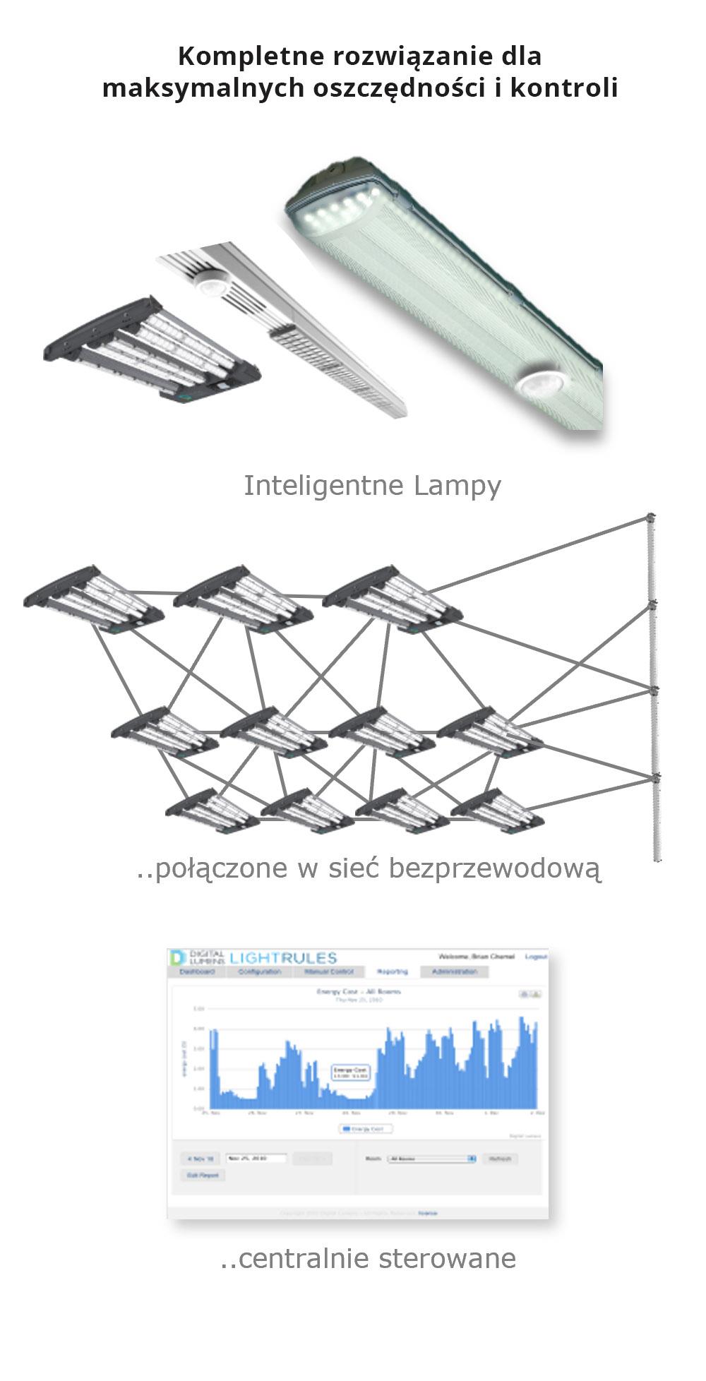 seria IPL inteligentne lampy